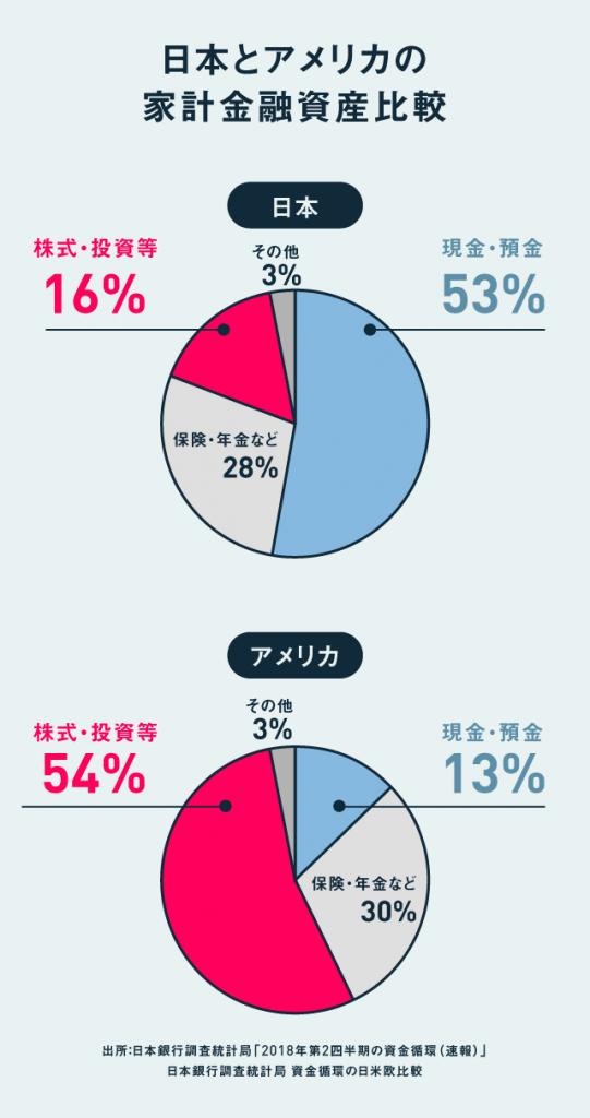 日本とアメリカの家計金融資産比較の画像