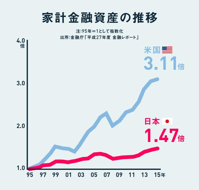 家計金融資産の推移