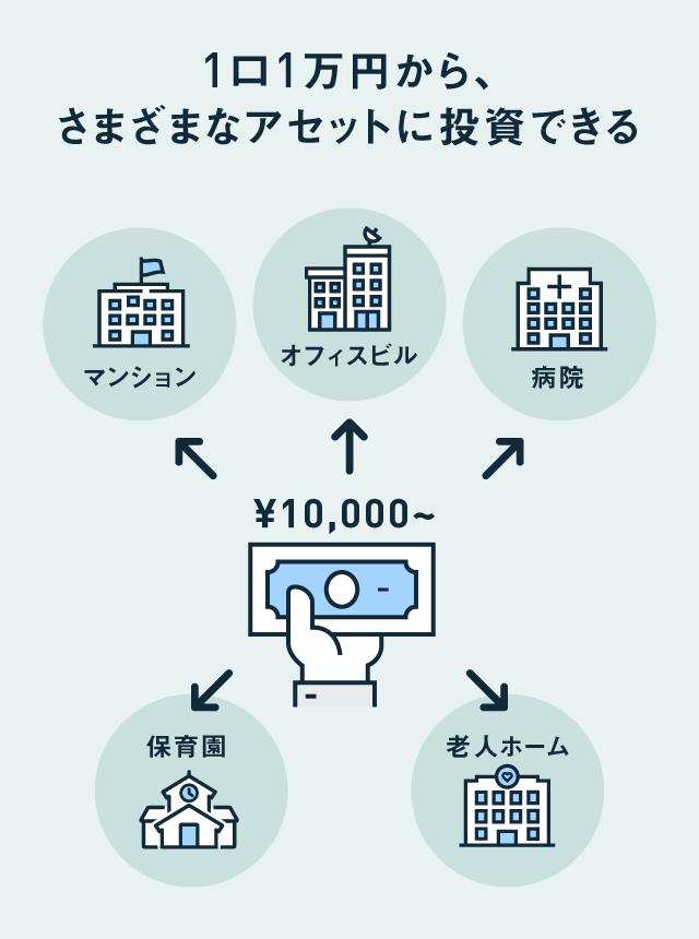 1口1万円からさまざまなアセットに投資できるイメージの画像