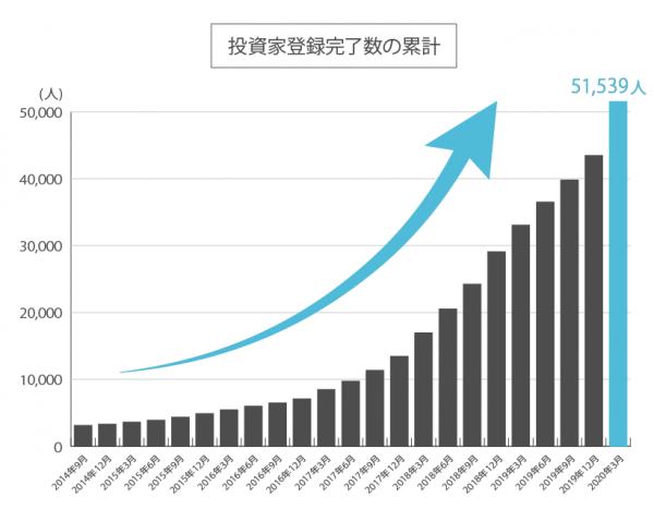 SBIソーシャルレンディングの投資家登録完了数